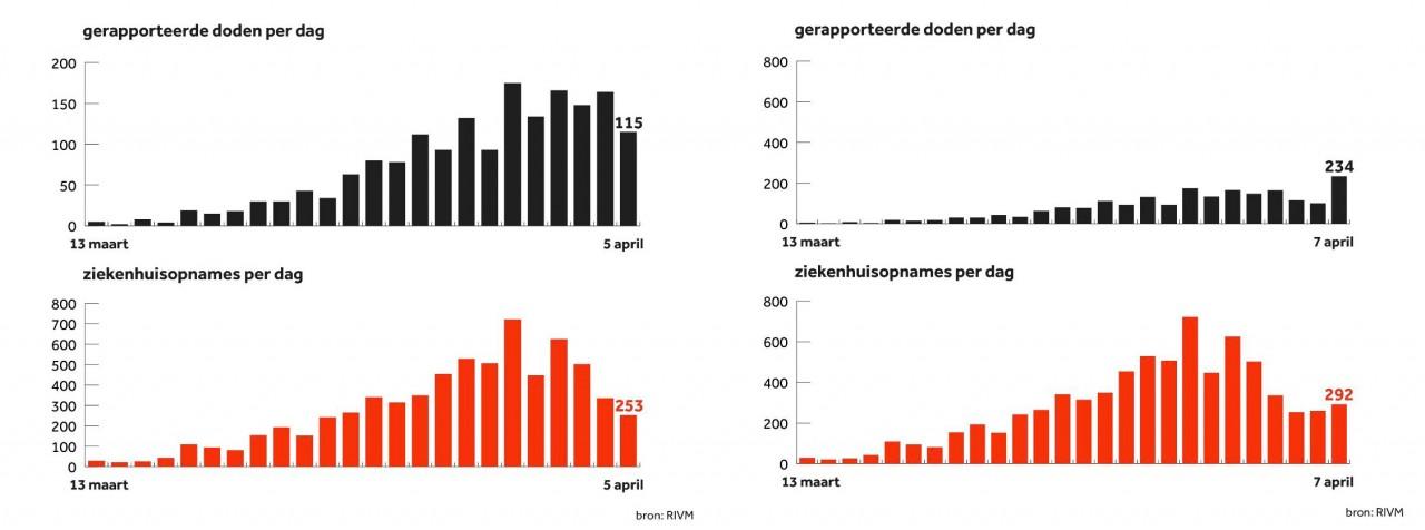 Kaartje van het RIVM met het aantal doden per dag; de y-as werd aangepast
