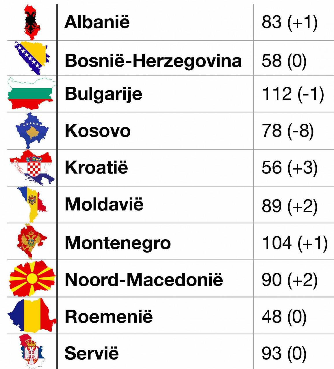Ranglijst van persvrijheid in Zuid-Oost Europa volgens RSF World Press Freedom Index 2021